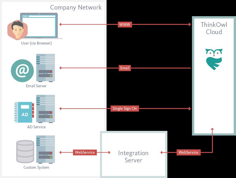 Zukunftssichere Integration der Service Desk Software ThinkOwl