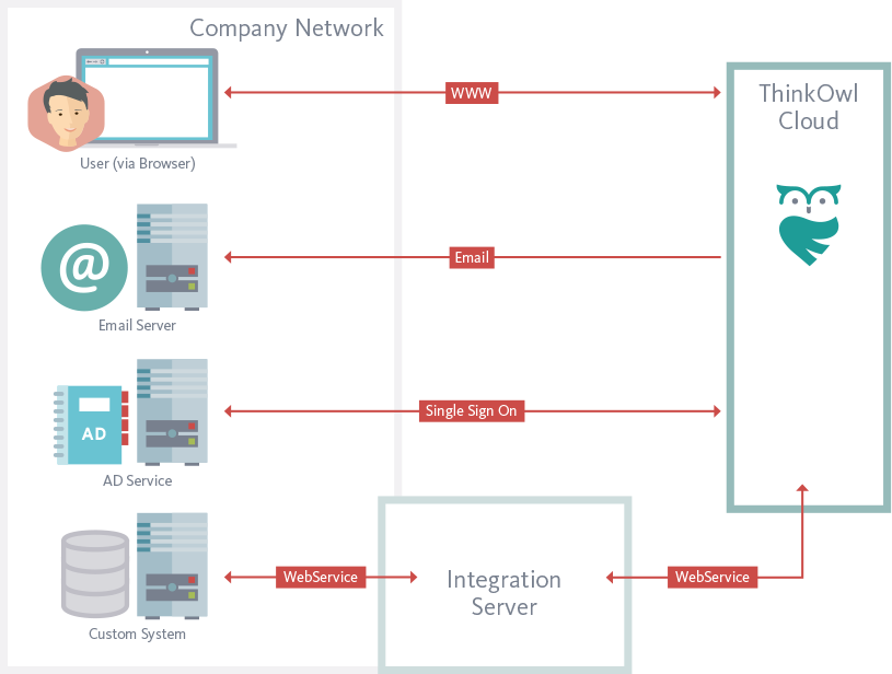 Zukunftssichere Integration der Helpdesk Software ThinkOwl