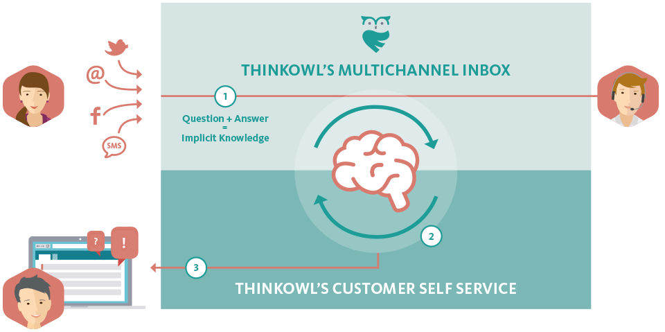 Wie Self Service in der Multichannel Inbox von ThinkOwl funktioniert