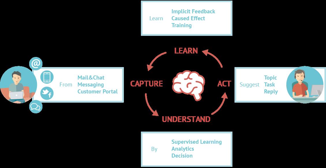 Mit künstlicher Intelligenz analysiert und versteht ThinkOwl worum es in Kundenanfragen geht