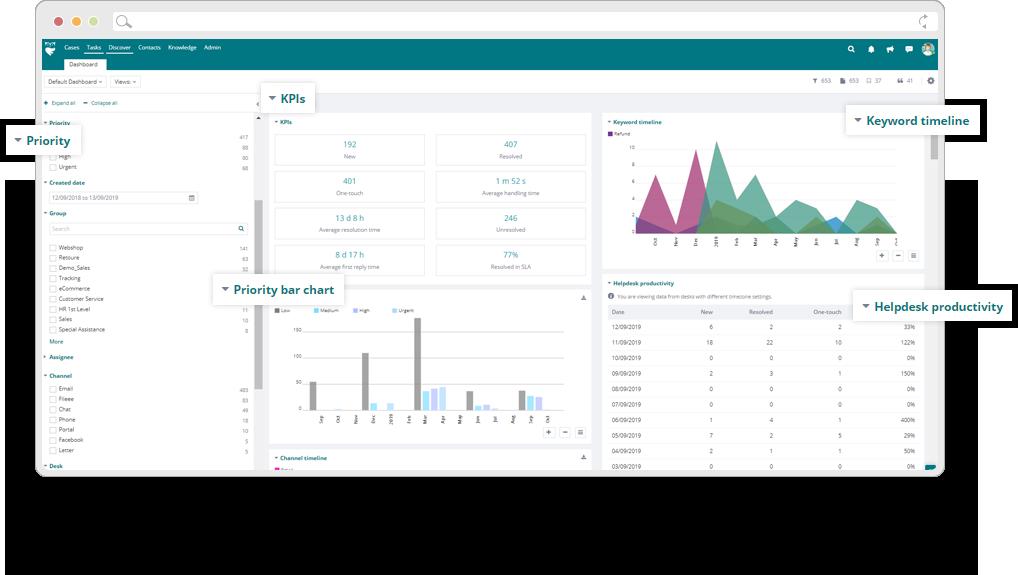 ThinkOwl liefert umfassende KPIs und wichtige Analysen