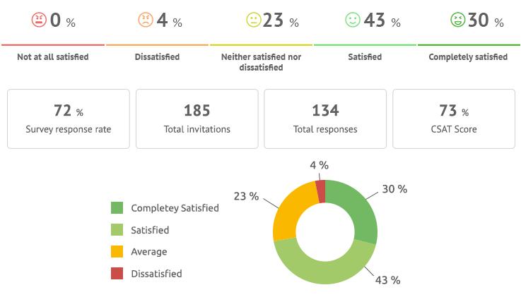 Umfragetool CSAT in ThinkOwl: Ergebnisse und Berichte