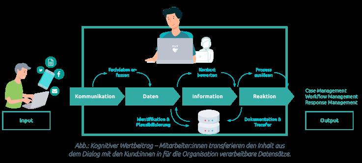 Trendradar AI: Wertebeitrag von KI im Kundenservice